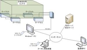 古紙回収システム概要